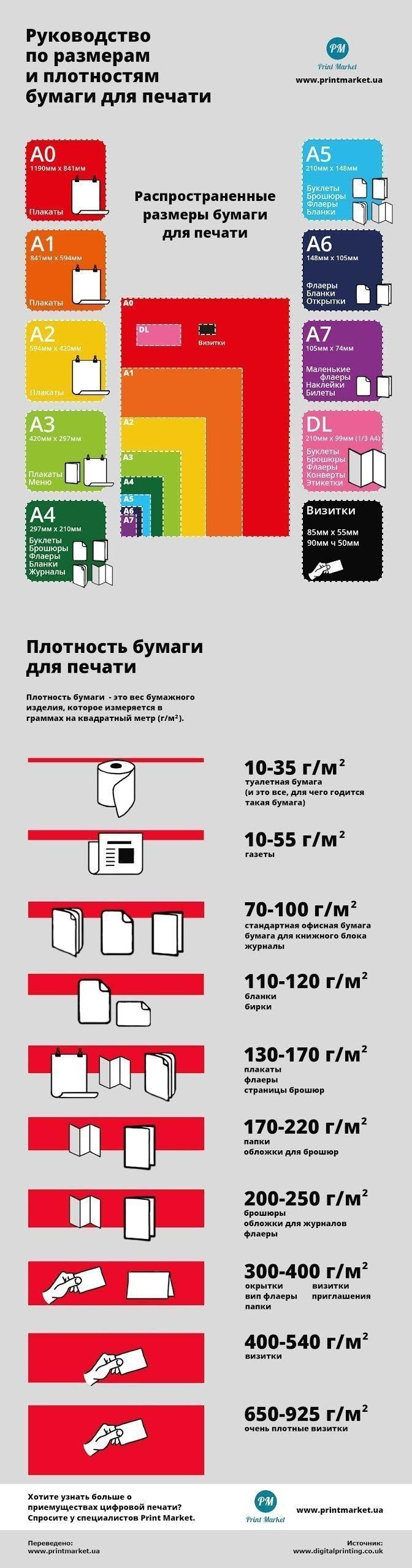 Инфографика: размер и плотность бумаги. 1